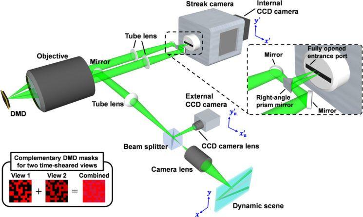 Eerste beelden van de 'sonic boom' van licht