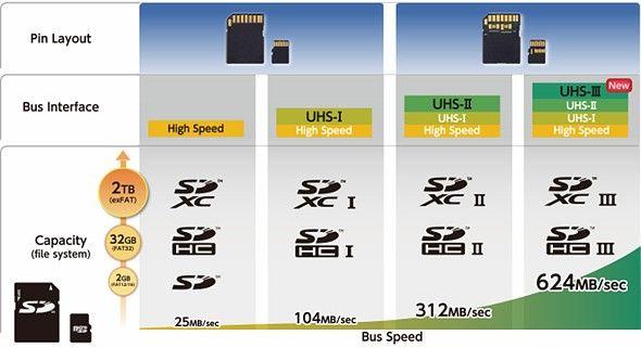 SD Card Association introduceert razendsnelle UHS-III kaarten