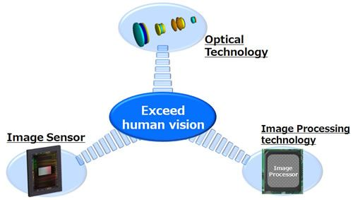 Tamron sensor