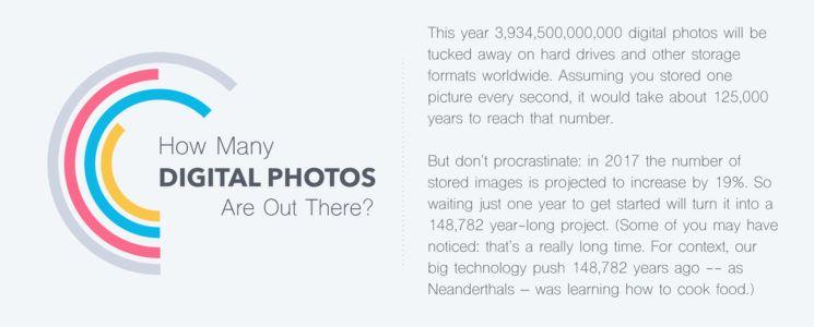 In 2017 worden er 1,2 biljoen foto's genomen