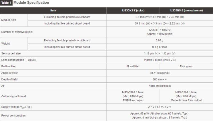 Sony's 2mm sensor maakt smartwatchcamera mogelijk