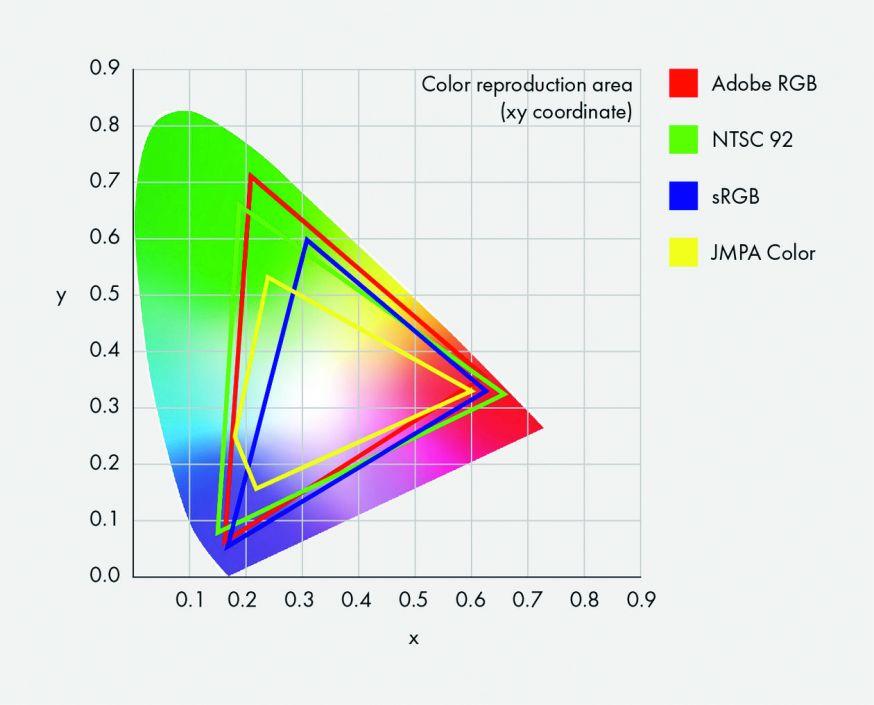 2d tabel kleurwaarde