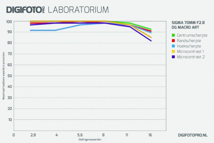 digifoto lab grafiek sigma 70mm f/2.8