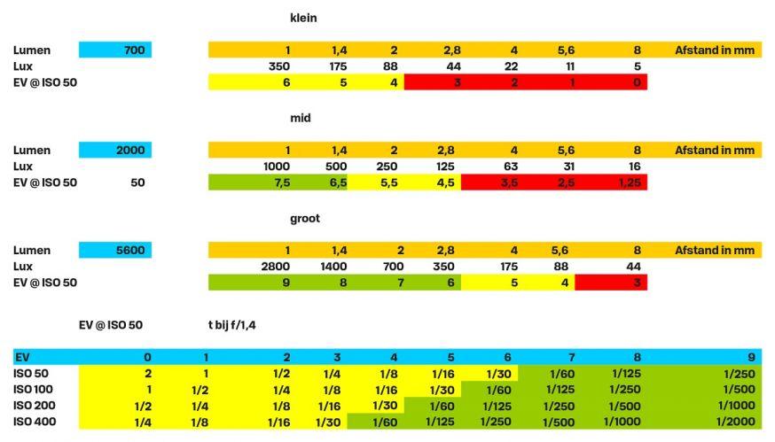 tabel flitslicht continulicht ledlampen